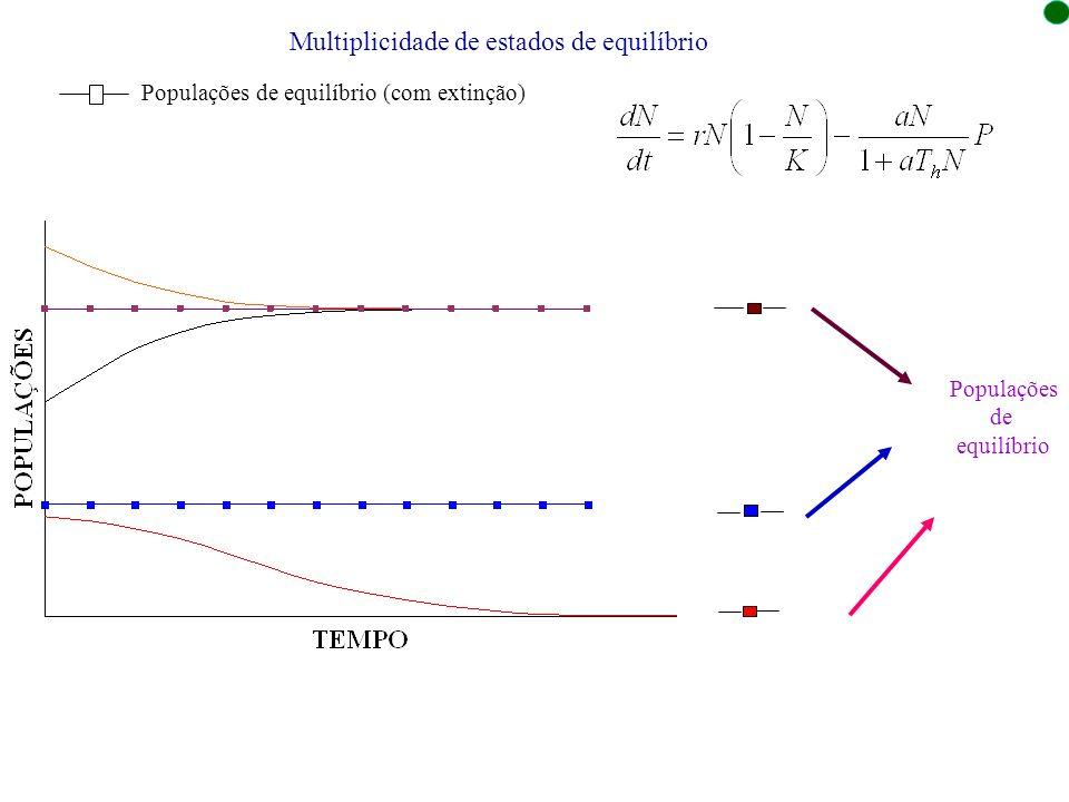 Multiplicidade de estados de equilíbrio Populações de equilíbrio (com extinção) Populações de equilíbrio