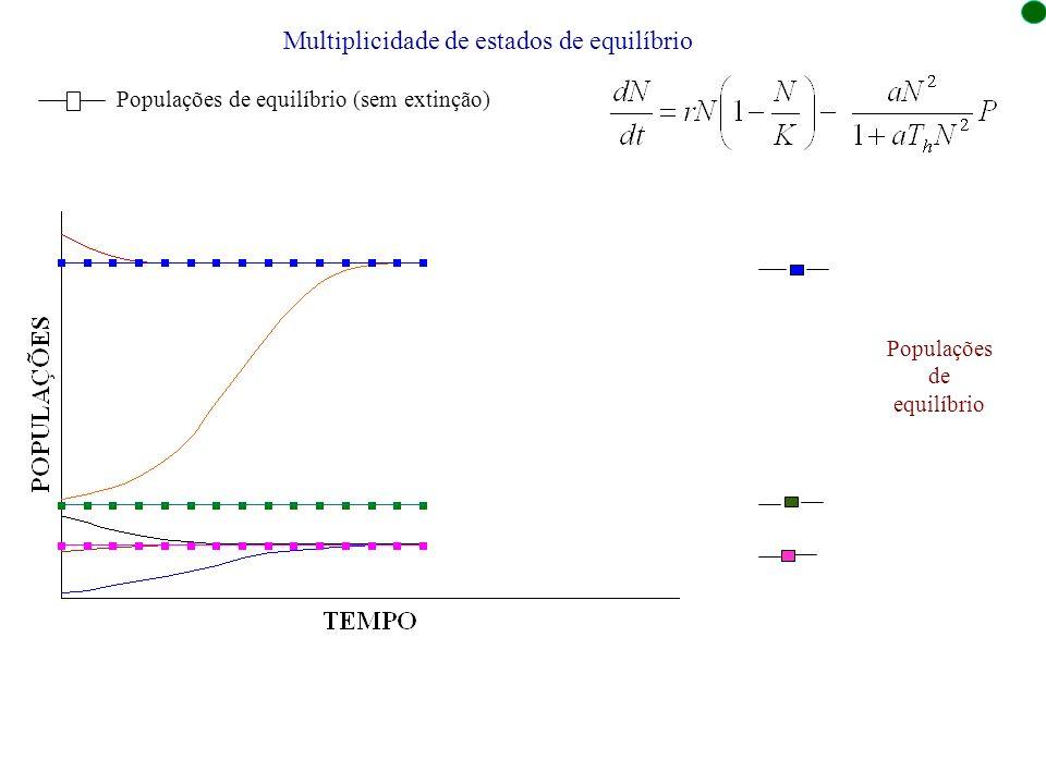 Multiplicidade de estados de equilíbrio Populações de equilíbrio (sem extinção) Populações de equilíbrio