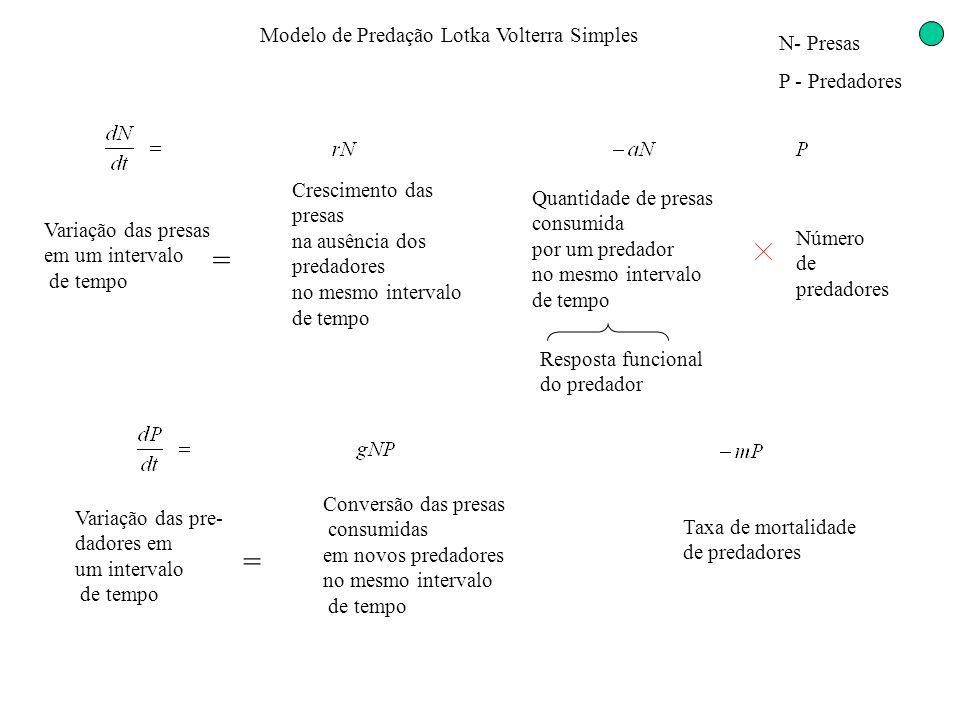 Modelo de Predação Lotka Volterra Simples N- Presas P - Predadores Crescimento das presas na ausência dos predadores no mesmo intervalo de tempo Varia