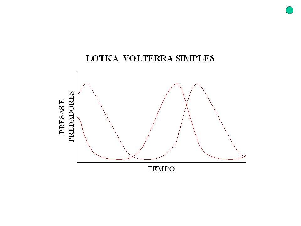 Simulações Lotka Volterra Gráfico do plano de fase Predadores X Presas