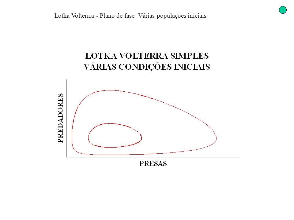 Lotka Volterrra - Plano de fase Várias populações iniciais