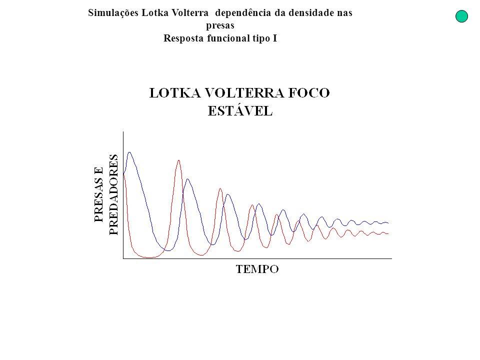 Simulações Lotka Volterra dependência da densidade nas presas Resposta funcional tipo I