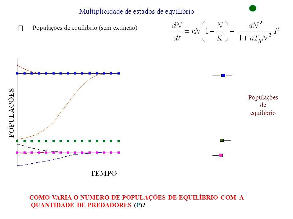 Multiplicidade de estados de equilíbrio Populações de equilíbrio (sem extinção) Populações de equilíbrio COMO VARIA O NÚMERO DE POPULAÇÕES DE EQUILÍBR