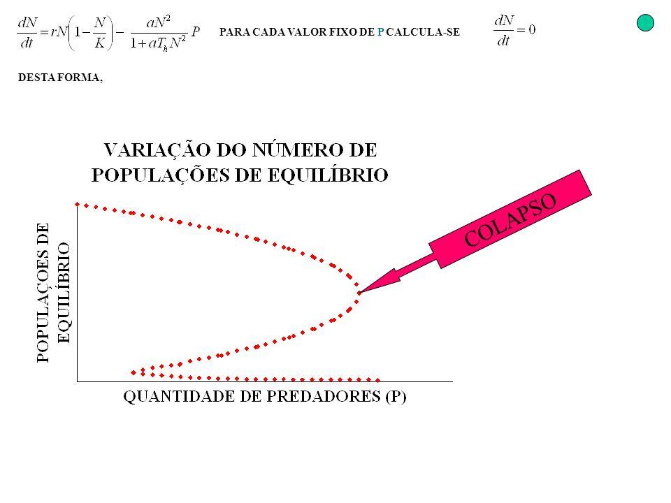 PARA CADA VALOR FIXO DE P CALCULA-SE DESTA FORMA, COLAPSO