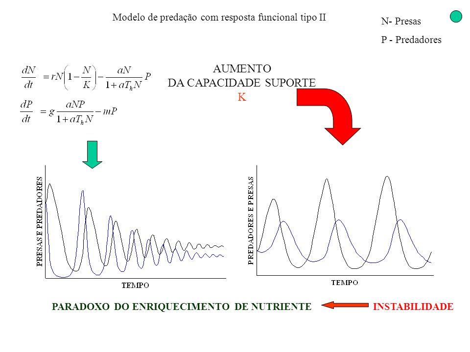 Modelo de predação com resposta funcional tipo II N- Presas P - Predadores AUMENTO DA CAPACIDADE SUPORTE K INSTABILIDADEPARADOXO DO ENRIQUECIMENTO DE