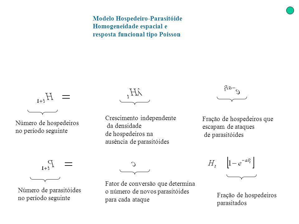 Número de hospedeiros no período seguinte Crescimento independente da densidade de hospedeiros na ausência de parasitóides Fração de hospedeiros que e