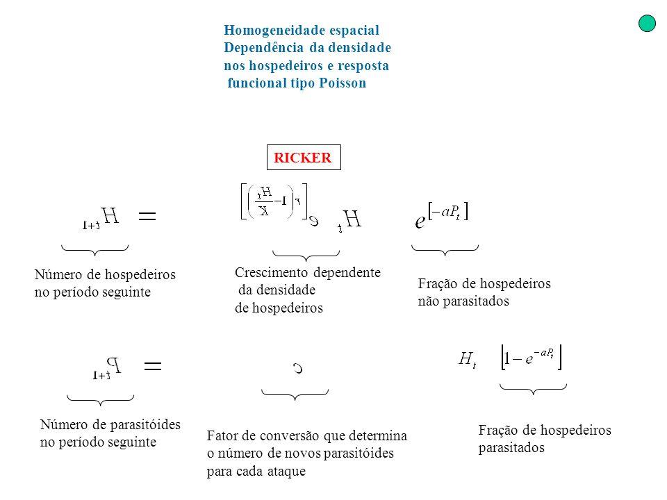 Homogeneidade espacial Dependência da densidade nos hospedeiros e resposta funcional tipo Poisson Número de hospedeiros no período seguinte Cresciment