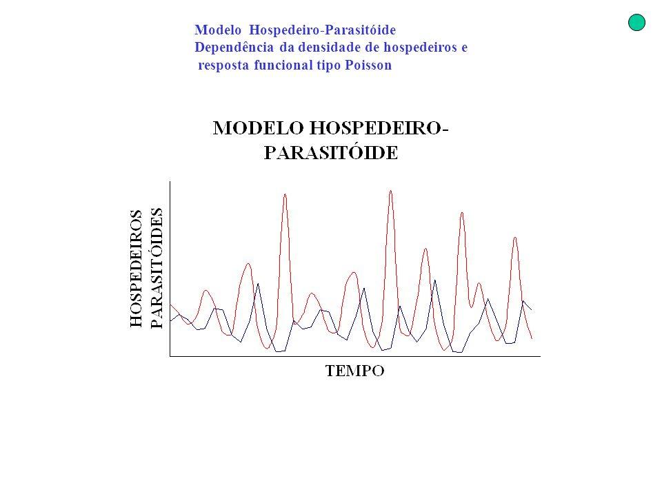 Modelo Hospedeiro-Parasitóide Dependência da densidade de hospedeiros e resposta funcional tipo Poisson