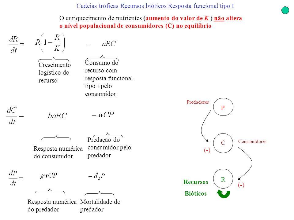 Cadeias tróficas Recursos bióticos Resposta funcional tipo I O enriquecimento de nutrientes (aumento do valor de K ) não altera o nível populacional d