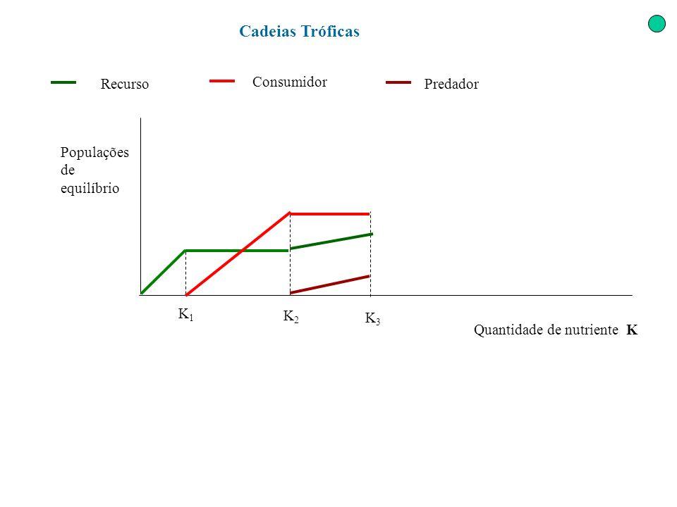 Cadeias Tróficas Quantidade de nutriente K Populações de equilíbrio K1K1 K2K2 K3K3 Recurso Consumidor Predador