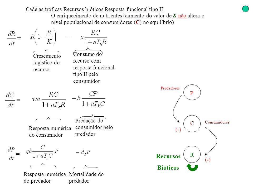 Cadeias tróficas Recursos bióticos Resposta funcional tipo II O enriquecimento de nutrientes (aumento do valor de K não altera o nível populacional de