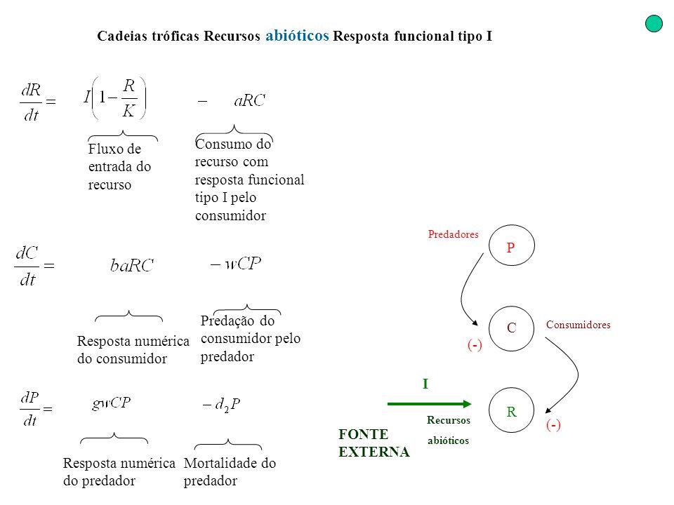 Cadeias tróficas Recursos abióticos Resposta funcional tipo I (-) Resposta numérica do predador Fluxo de entrada do recurso Consumo do recurso com res