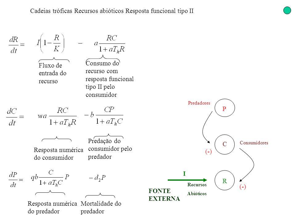 Cadeias tróficas Recursos abióticos Resposta funcional tipo II (-) Resposta numérica do predador Fluxo de entrada do recurso Consumo do recurso com re