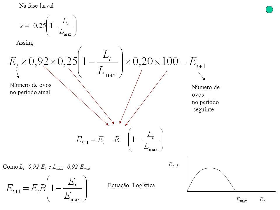 Na fase larval Assim, Número de ovos no período seguinte Número de ovos no período atual Como L t =0,92 E t e L max =0,92 E max Equação Logística E ma