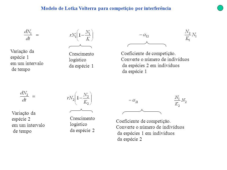 Modelo de Lotka Volterra para competição por interferência Variação da espécie 1 em um intervalo de tempo Crescimento logístico da espécie 1 Coeficien