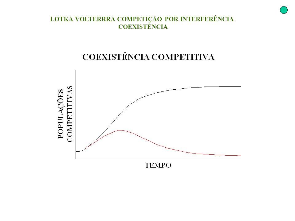 LOTKA VOLTERRRA COMPETIÇÃO POR INTERFERÊNCIA COEXISTÊNCIA