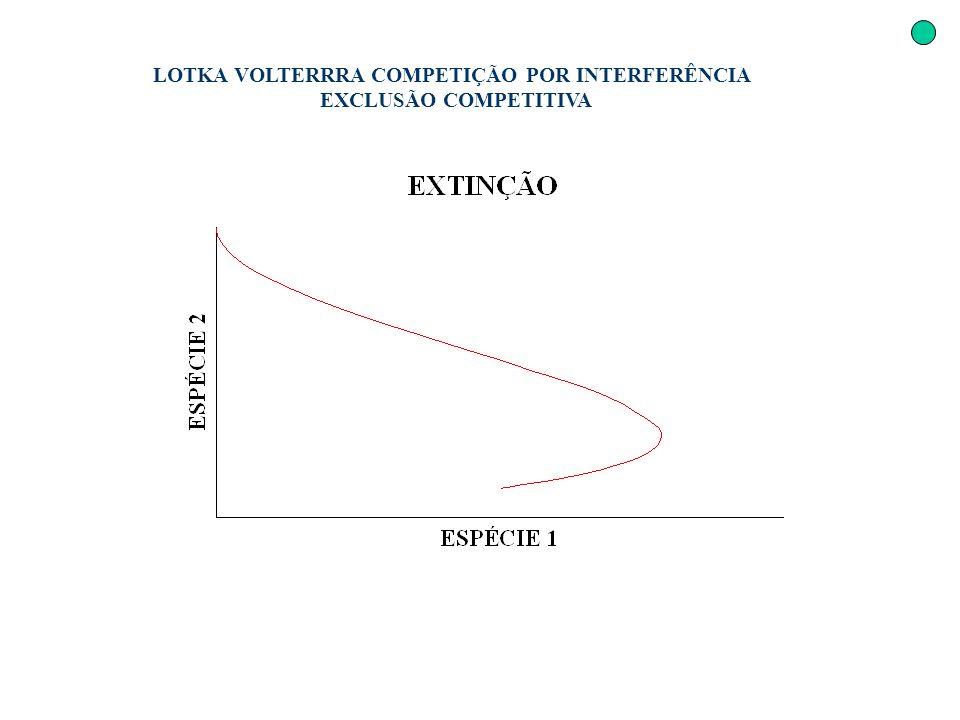 LOTKA VOLTERRRA COMPETIÇÃO POR INTERFERÊNCIA EXCLUSÃO COMPETITIVA