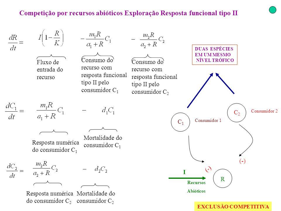 Competição por recursos abióticos Exploração Resposta funcional tipo II (-) Resposta numérica do consumidor C 2 Fluxo de entrada do recurso Consumo do