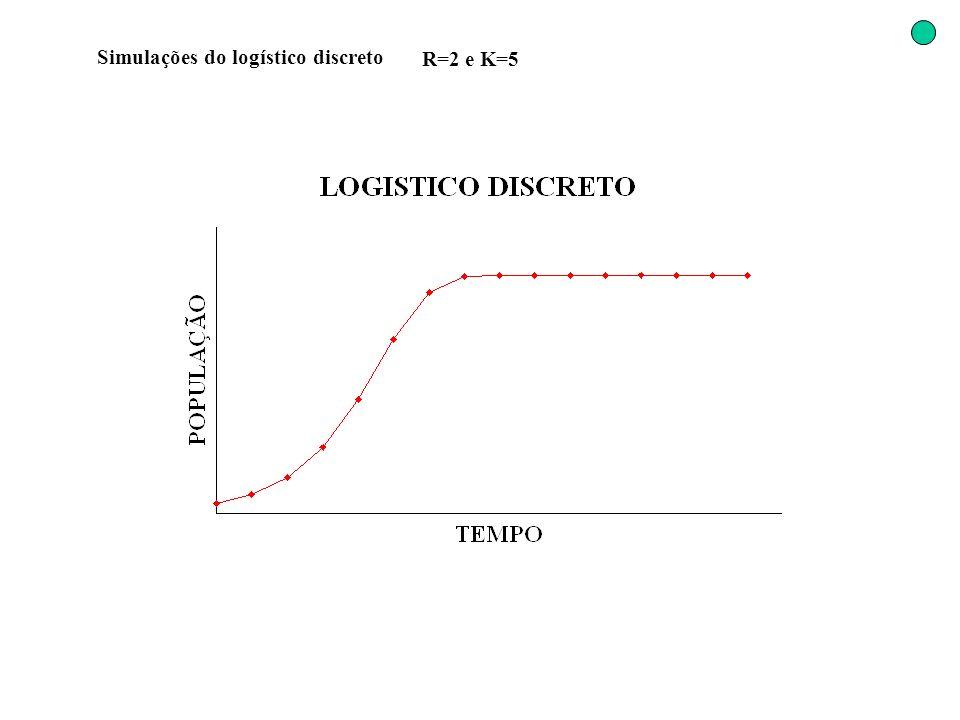 Simulações do logístico discreto R=2 e K=5