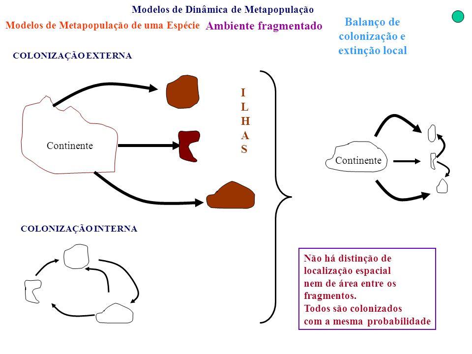 Modelos de Dinâmica de Metapopulação Modelos de Metapopulação de uma Espécie Continente COLONIZAÇÃO EXTERNA COLONIZAÇÃO INTERNA Ambiente fragmentado N