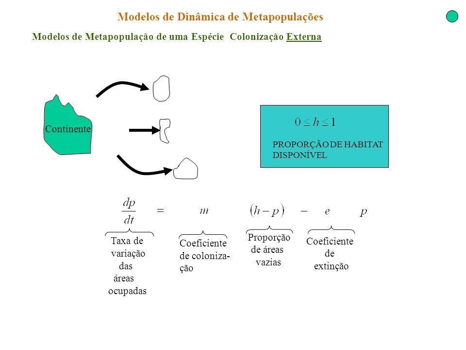 Modelos de Dinâmica de Metapopulações Modelos de Metapopulação de uma Espécie Colonização Externa Continente Coeficiente de extinção Coeficiente de co
