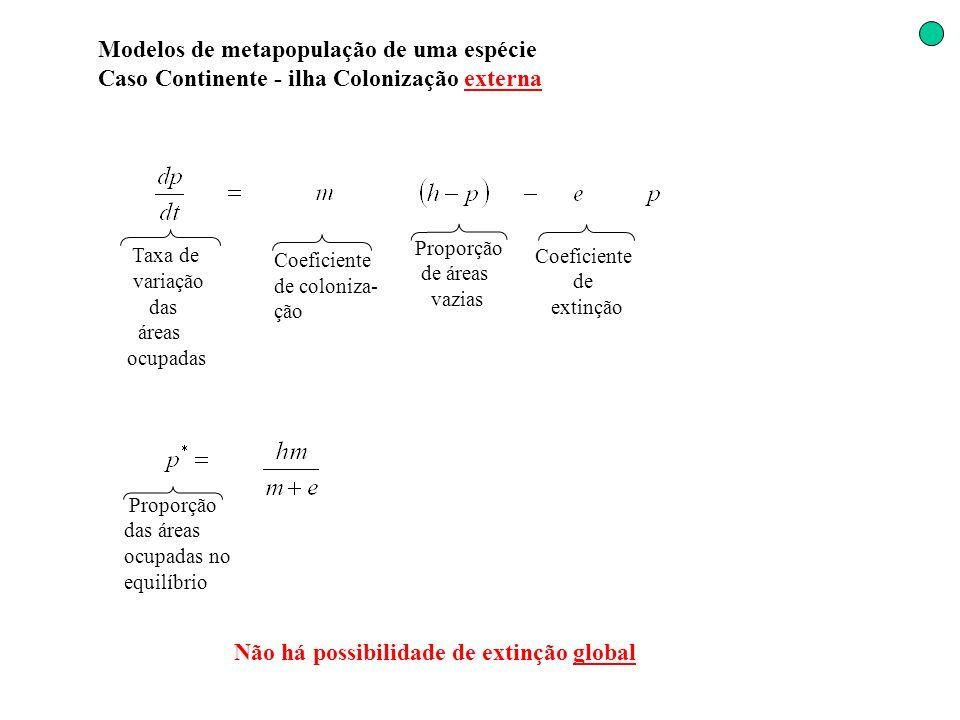 Modelos de metapopulação de uma espécie Caso Continente - ilha Colonização externa Coeficiente de extinção Coeficiente de coloniza- ção Proporção de á