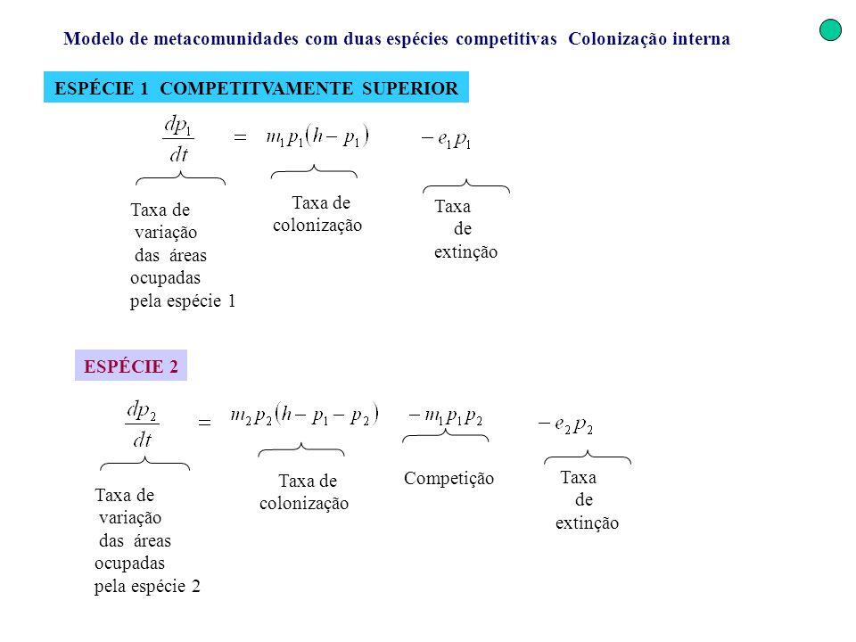 Modelo de metacomunidades com duas espécies competitivas Colonização interna ESPÉCIE 1 COMPETITVAMENTE SUPERIOR Taxa de extinção Taxa de colonização T