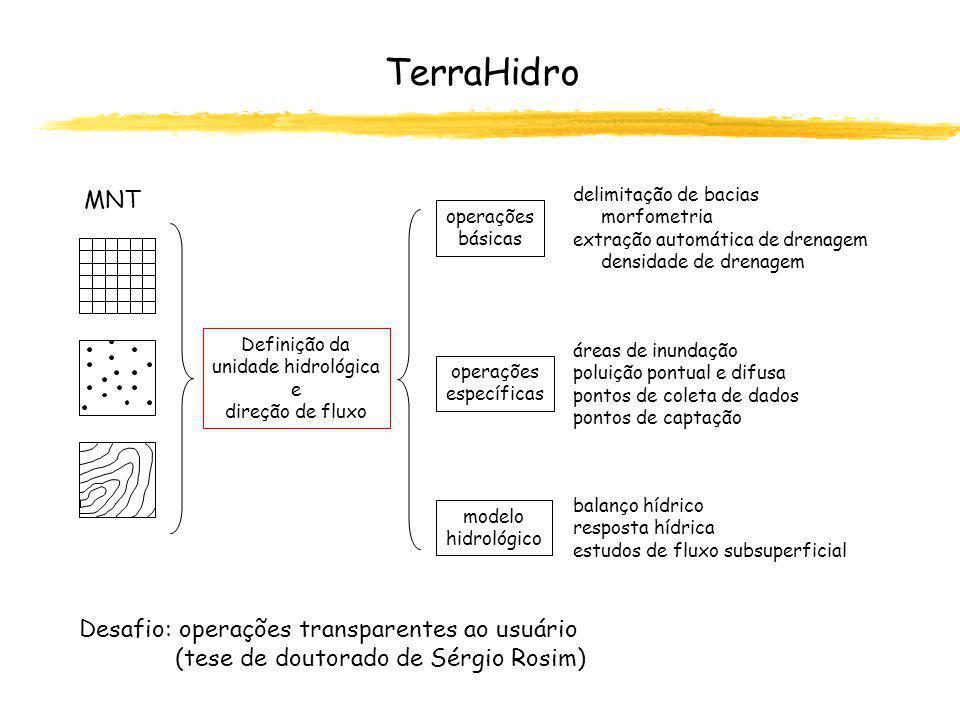 TerraHidro Mas como vai ser a interface do TerraHidro?