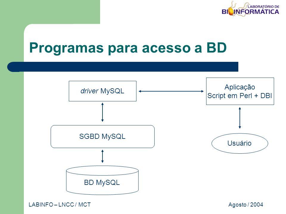 Agosto / 2004LABINFO – LNCC / MCT Programas para acesso a BD SGBD MySQL Aplicação Script em Perl + DBI BD MySQL Usuário driver MySQL