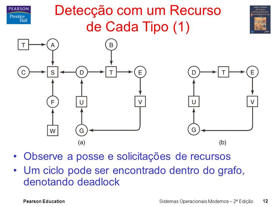 Pearson Education Sistemas Operacionais Modernos – 2ª Edição 11 Algoritmo do Avestruz Finge que o problema não existe Razoável se –deadlocks ocorrem m
