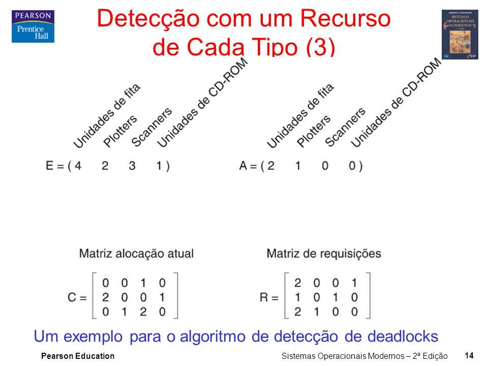 Pearson Education Sistemas Operacionais Modernos – 2ª Edição 13 Detecção com um Recurso de Cada Tipo (2) Estruturas de dados necessárias ao algoritmo