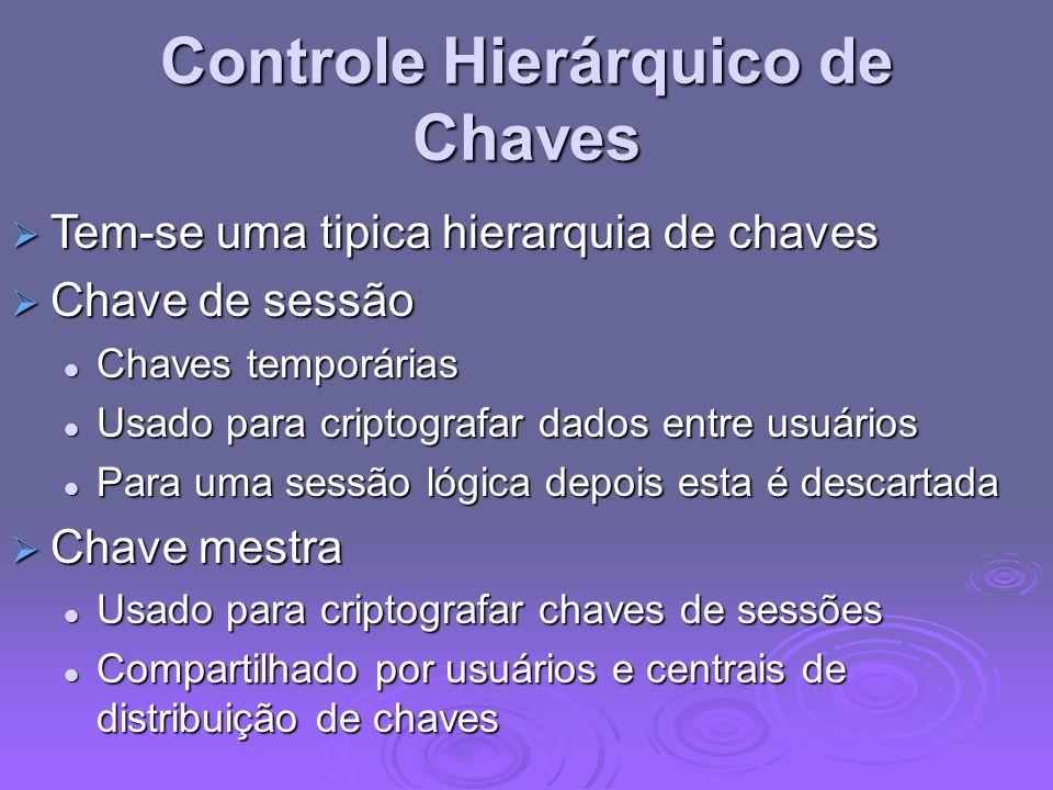 Controle Hierárquico de Chaves Tem-se uma tipica hierarquia de chaves Tem-se uma tipica hierarquia de chaves Chave de sessão Chave de sessão Chaves te