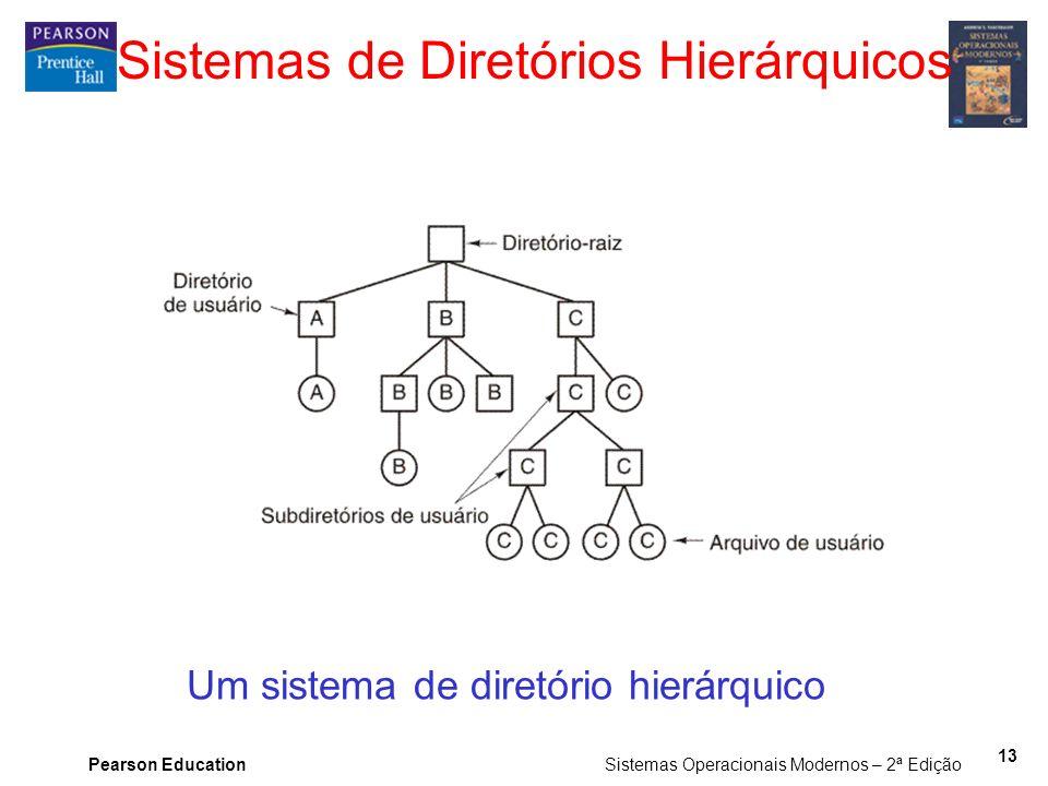 Pearson Education Sistemas Operacionais Modernos – 2ª Edição 13 Sistemas de Diretórios Hierárquicos Um sistema de diretório hierárquico
