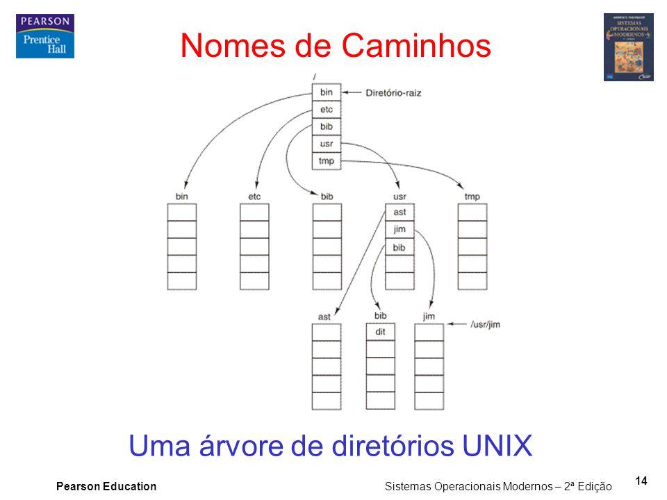 Pearson Education Sistemas Operacionais Modernos – 2ª Edição 14 Uma árvore de diretórios UNIX Nomes de Caminhos