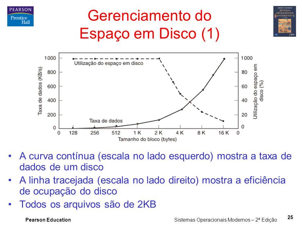 Pearson Education Sistemas Operacionais Modernos – 2ª Edição 25 Gerenciamento do Espaço em Disco (1) A curva contínua (escala no lado esquerdo) mostra