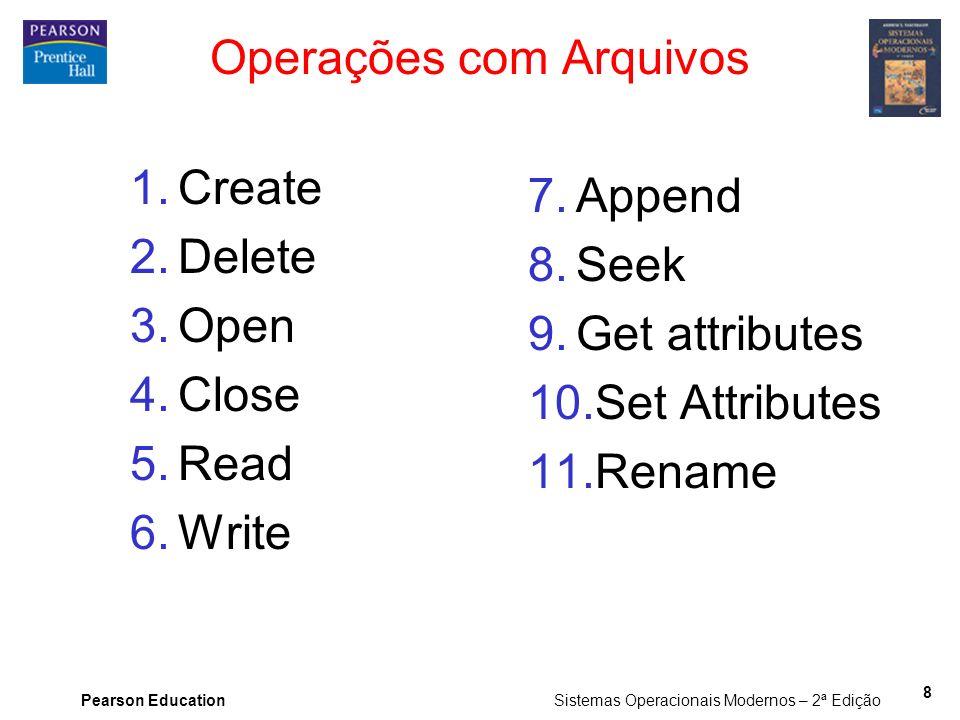 Pearson Education Sistemas Operacionais Modernos – 2ª Edição 8 Operações com Arquivos 1.Create 2.Delete 3.Open 4.Close 5.Read 6.Write 7.Append 8.Seek