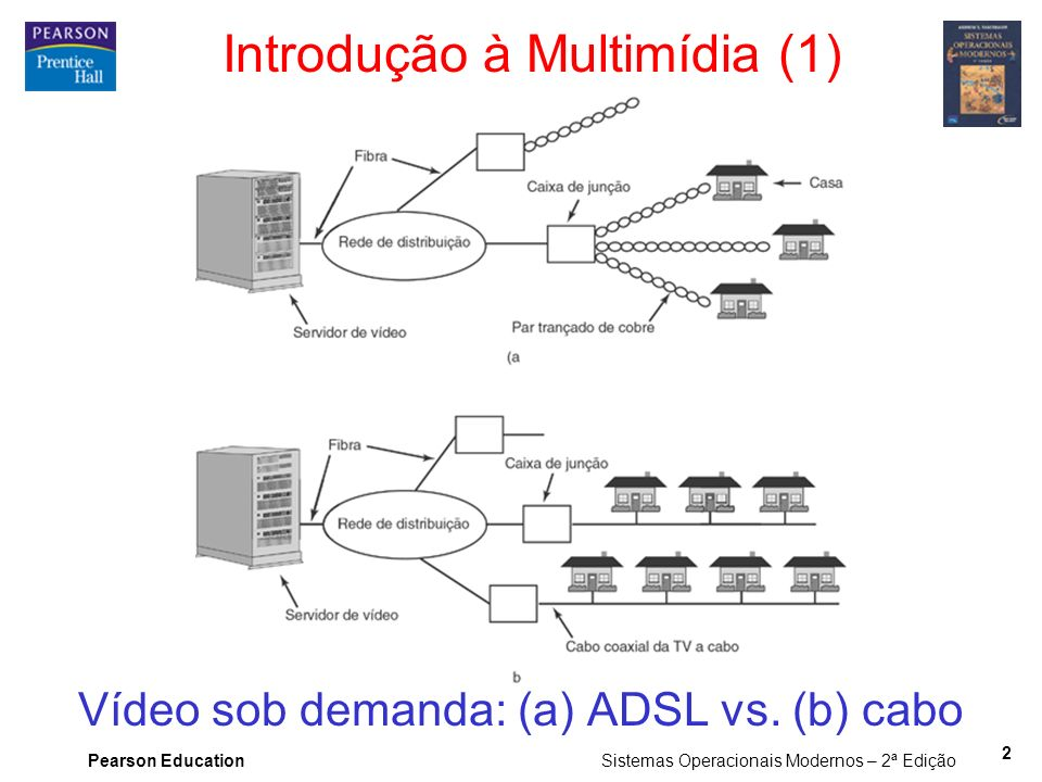 Pearson Education Sistemas Operacionais Modernos – 2ª Edição 2 Introdução à Multimídia (1) Vídeo sob demanda: (a) ADSL vs. (b) cabo
