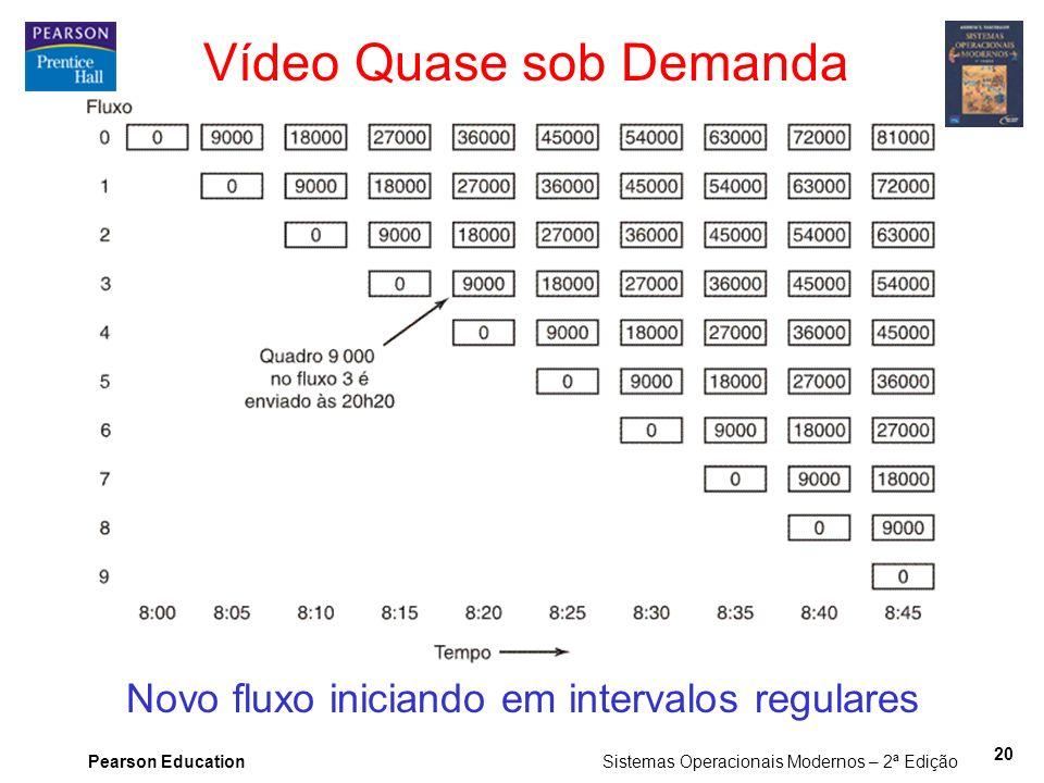 Pearson Education Sistemas Operacionais Modernos – 2ª Edição 20 Vídeo Quase sob Demanda Novo fluxo iniciando em intervalos regulares