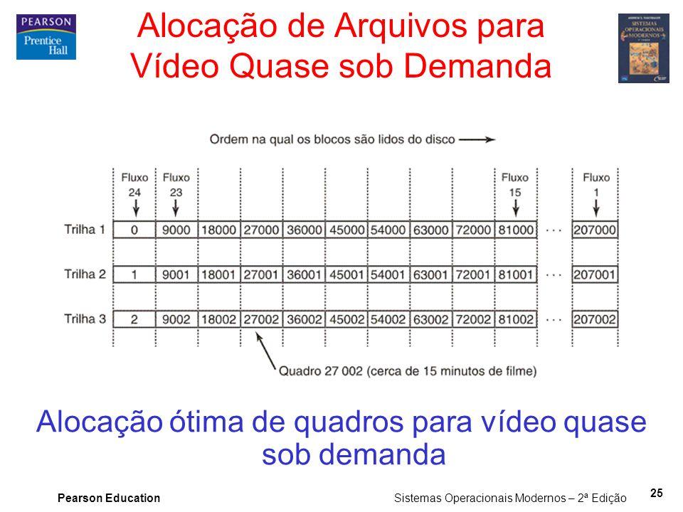 Pearson Education Sistemas Operacionais Modernos – 2ª Edição 25 Alocação de Arquivos para Vídeo Quase sob Demanda Alocação ótima de quadros para vídeo