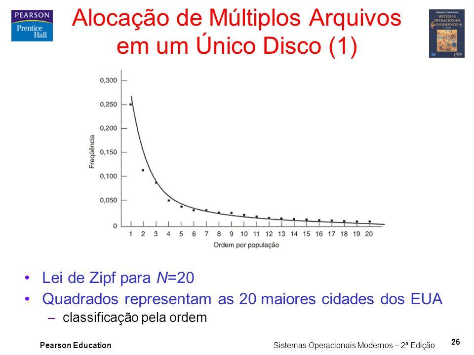 Pearson Education Sistemas Operacionais Modernos – 2ª Edição 26 Alocação de Múltiplos Arquivos em um Único Disco (1) Lei de Zipf para N=20 Quadrados r