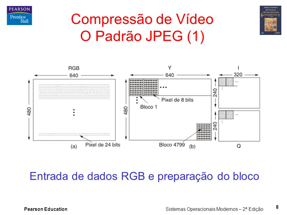 Pearson Education Sistemas Operacionais Modernos – 2ª Edição 8 Compressão de Vídeo O Padrão JPEG (1) Entrada de dados RGB e preparação do bloco