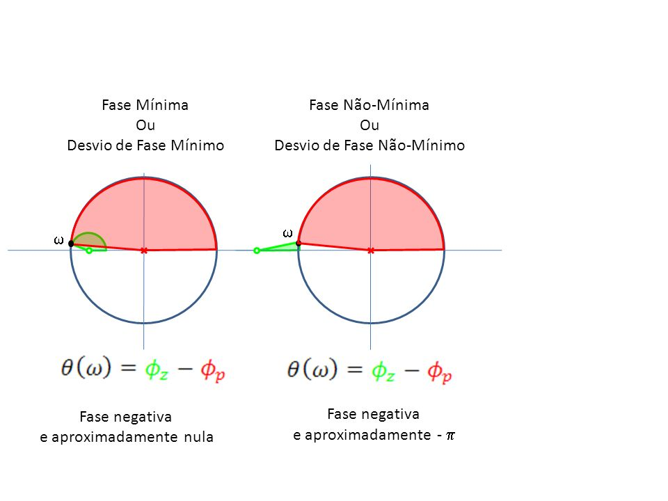 Fase Mínima Ou Desvio de Fase Mínimo Fase Não-Mínima Ou Desvio de Fase Não-Mínimo Fase negativa e aproximadamente nula Fase negativa e aproximadamente