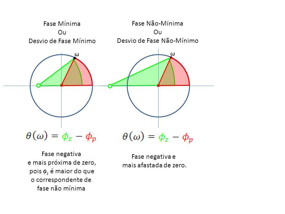 Fase Mínima Ou Desvio de Fase Mínimo Fase Não-Mínima Ou Desvio de Fase Não-Mínimo Fase negativa e mais próxima de zero, pois z é maior do que o corres