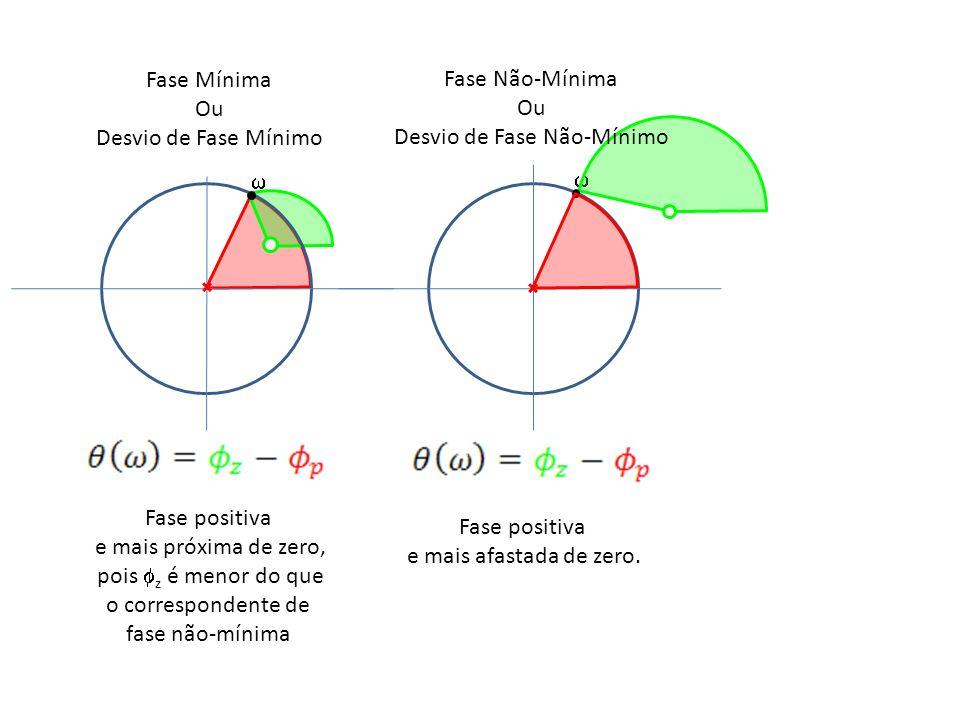 Fase Mínima Ou Desvio de Fase Mínimo Fase Não-Mínima Ou Desvio de Fase Não-Mínimo Fase positiva e mais próxima de zero, pois z é menor do que o corres