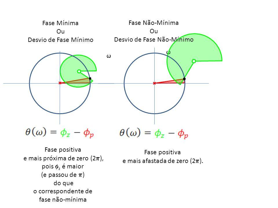 Fase Mínima Ou Desvio de Fase Mínimo Fase Não-Mínima Ou Desvio de Fase Não-Mínimo Fase positiva e mais próxima de zero (2 ), pois z é maior (e passou