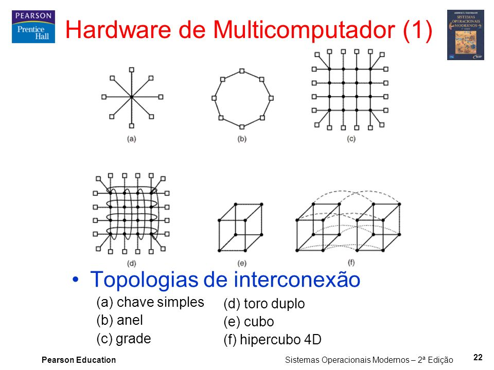 Pearson Education Sistemas Operacionais Modernos – 2ª Edição Hardware de Multicomputador (1) Topologias de interconexão (a) chave simples (b) anel (c)