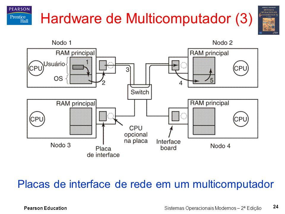 Pearson Education Sistemas Operacionais Modernos – 2ª Edição Placas de interface de rede em um multicomputador Hardware de Multicomputador (3) 24