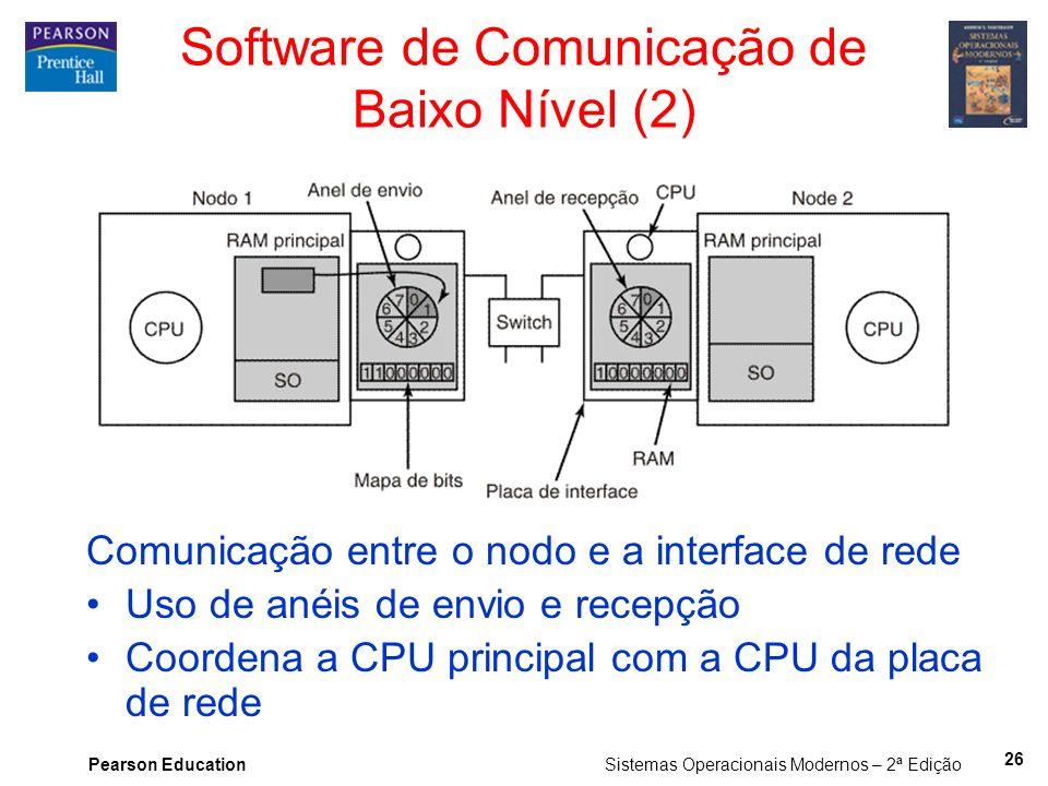 Pearson Education Sistemas Operacionais Modernos – 2ª Edição Comunicação entre o nodo e a interface de rede Uso de anéis de envio e recepção Coordena