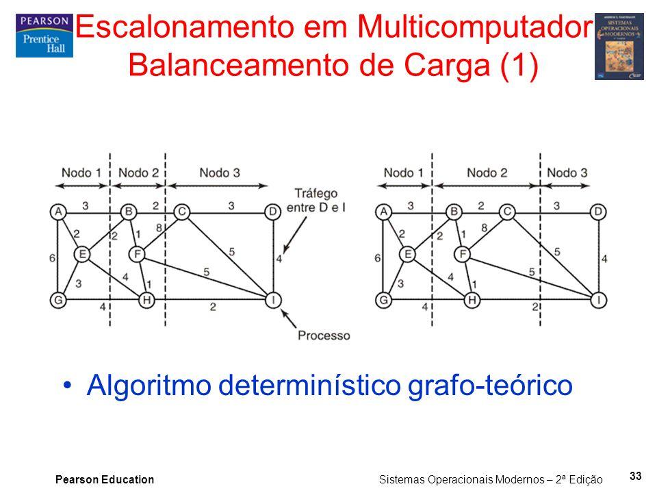 Pearson Education Sistemas Operacionais Modernos – 2ª Edição Escalonamento em Multicomputador Balanceamento de Carga (1) Algoritmo determinístico graf