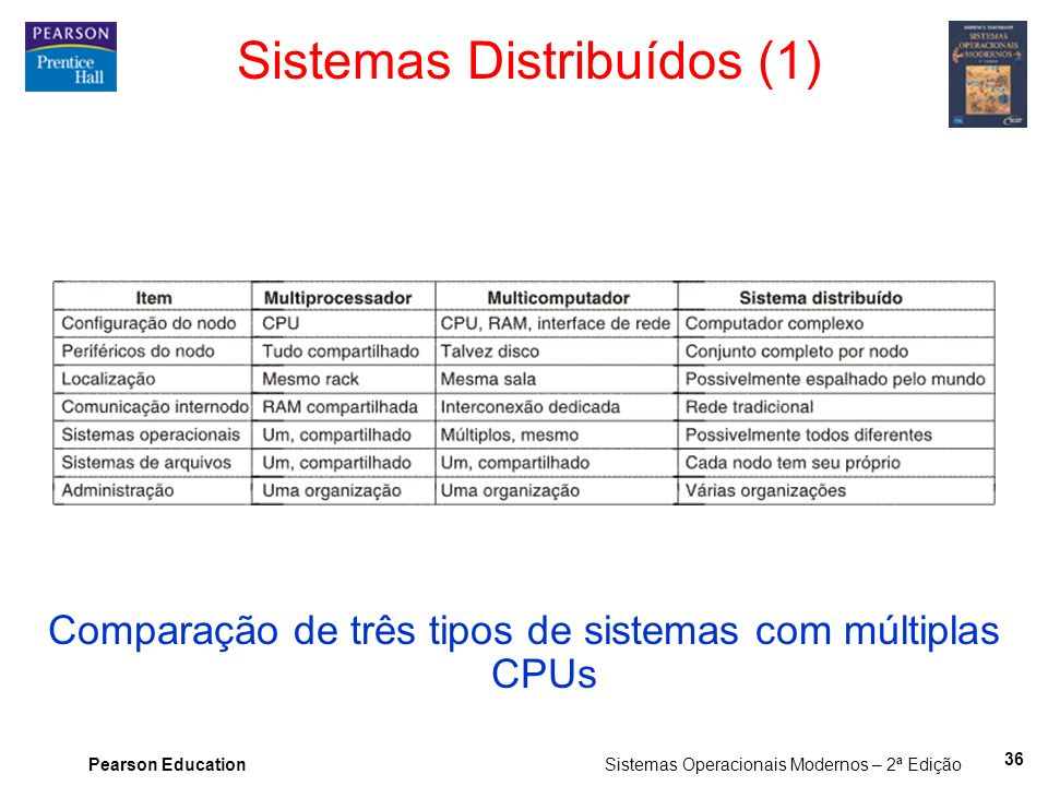 Pearson Education Sistemas Operacionais Modernos – 2ª Edição Sistemas Distribuídos (1) Comparação de três tipos de sistemas com múltiplas CPUs 36